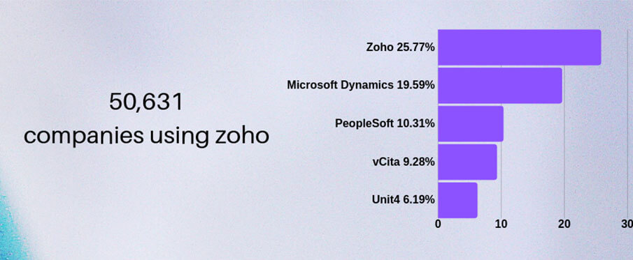 Zoho Market Share in Enterprise Application